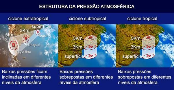 Tipos de ciclones  que a princípio podem ser classificados de acordo com a faixa de latitude em que ocorrem: tropical (5° e 20°), subtropical (15° e 35°) e extratropical (sul de 25°).